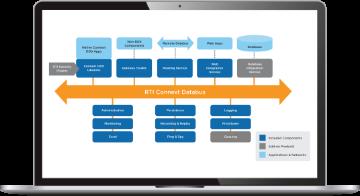 RTI Data Distribution Service