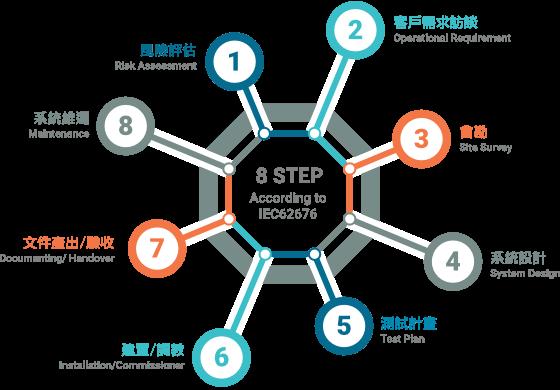 8大專案規劃步驟: